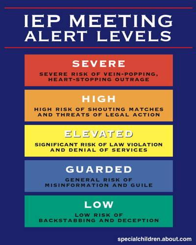 IEPAlert levels